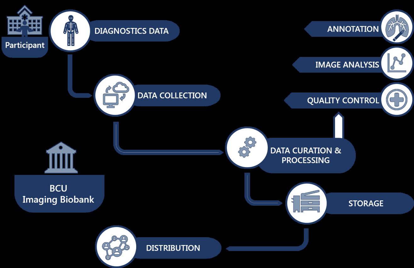 BCU Biobank Infrastructure